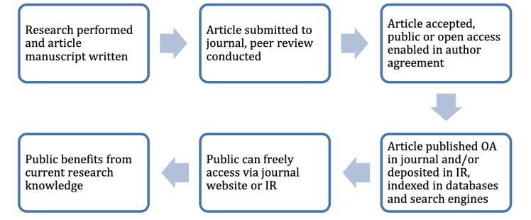 Flowchart describing the publication cycle of an article published as open access or deposited in a repository, ending with the public benefiting from current research knowledge.