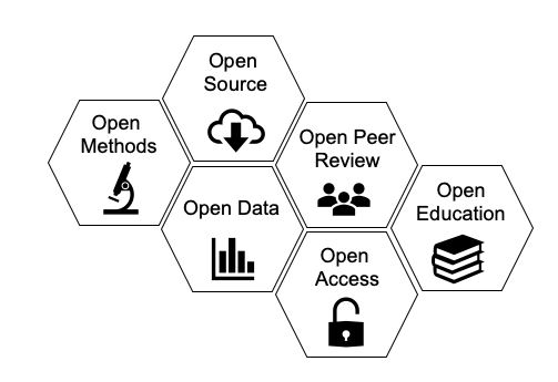 Components of open science: open methods, open source, open data, open peer review, open access, open education